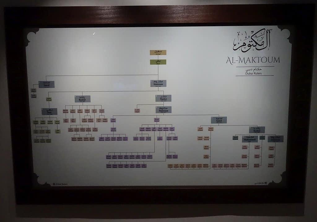 Al maktoum Familie Stammbaum